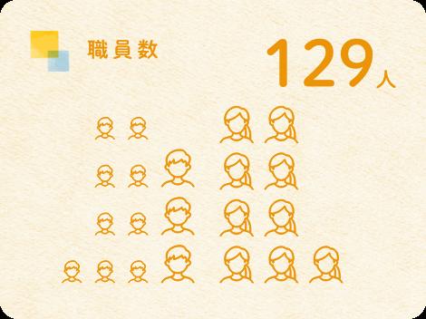 社員数 129人