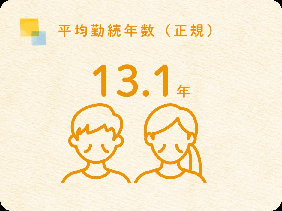 平均勤続変数(正規)13.1年