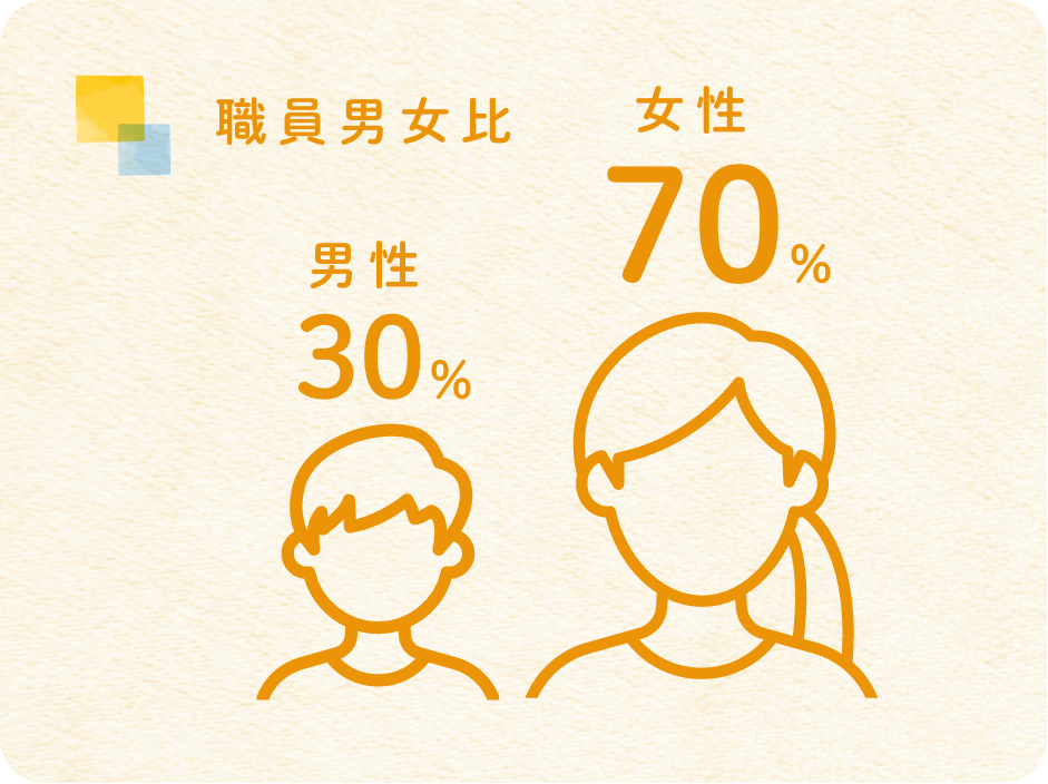 職員男女比 男性30% 女性70%
