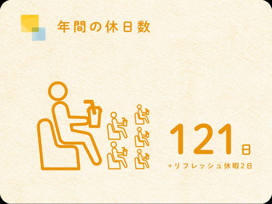 年間の休日数 121日 + リフレッシュ休暇2日